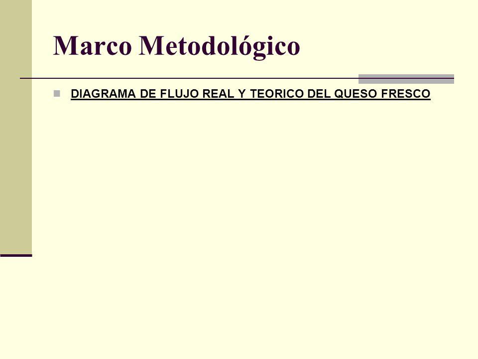 Marco Metodológico DIAGRAMA DE FLUJO REAL Y TEORICO DEL QUESO FRESCO Interior de la ubre aporta 102-103 ufc MicrococosF, estreptococos S. Aureus F cor