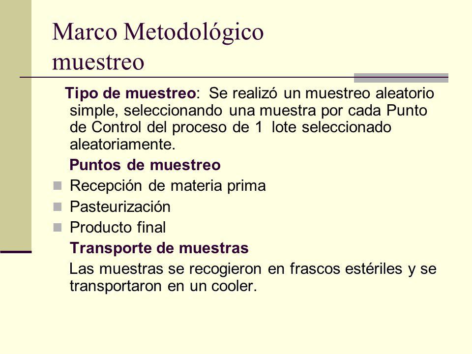 Marco Metodológico muestreo Tipo de muestreo: Se realizó un muestreo aleatorio simple, seleccionando una muestra por cada Punto de Control del proceso