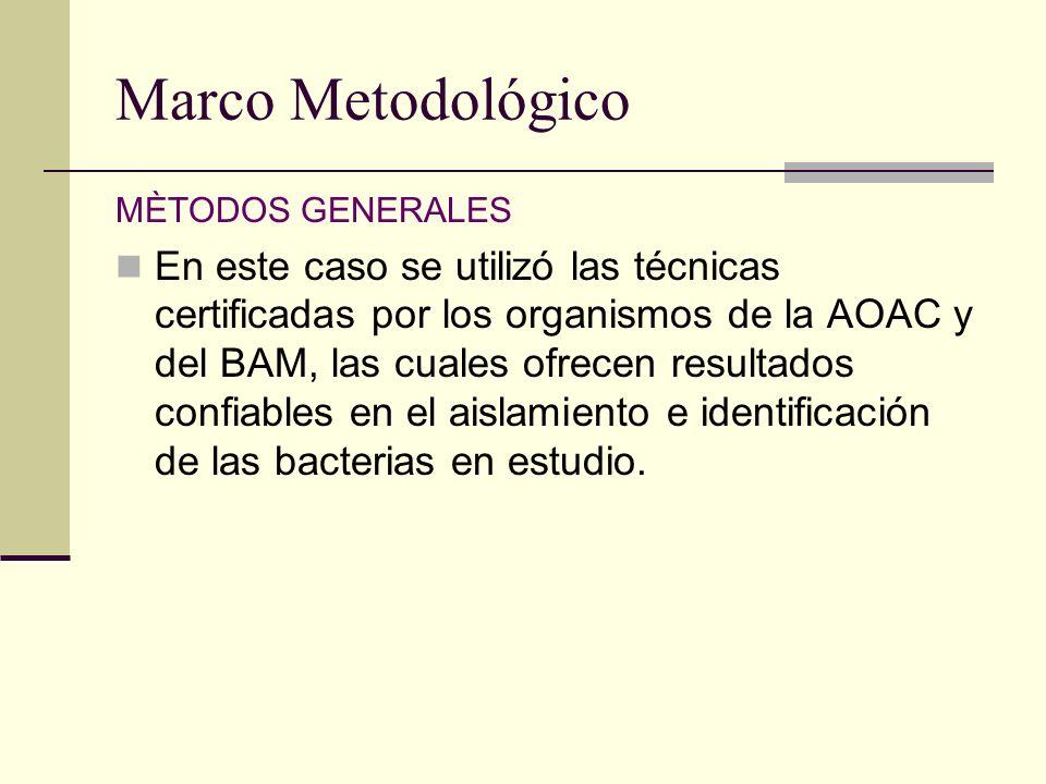 Marco Metodológico MÈTODOS GENERALES En este caso se utilizó las técnicas certificadas por los organismos de la AOAC y del BAM, las cuales ofrecen res