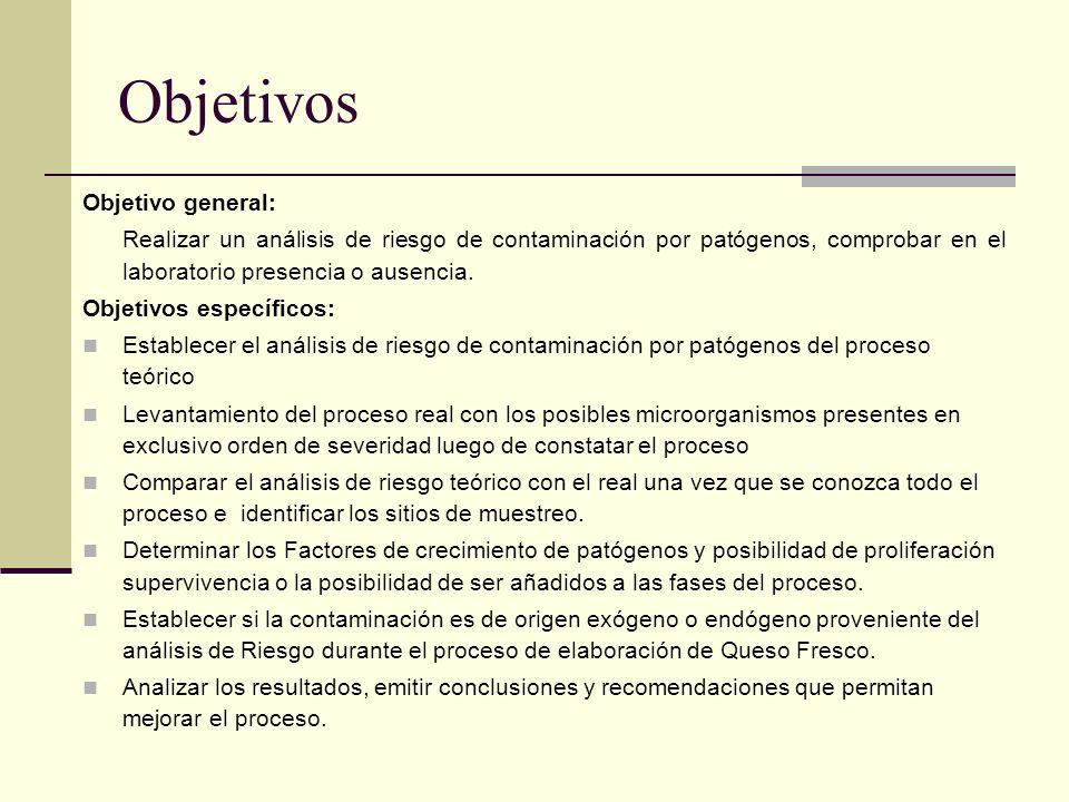 Objetivos Objetivo general: Realizar un análisis de riesgo de contaminación por patógenos, comprobar en el laboratorio presencia o ausencia. Objetivos