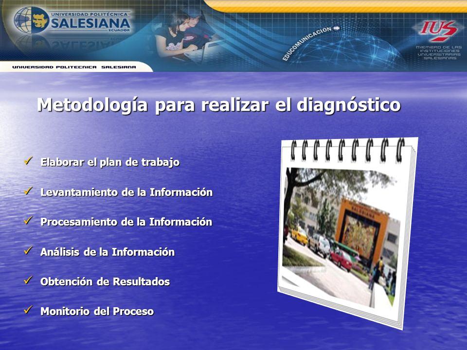 Metodología para realizar el diagnóstico Elaborar el plan de trabajo Elaborar el plan de trabajo Levantamiento de la Información Levantamiento de la I