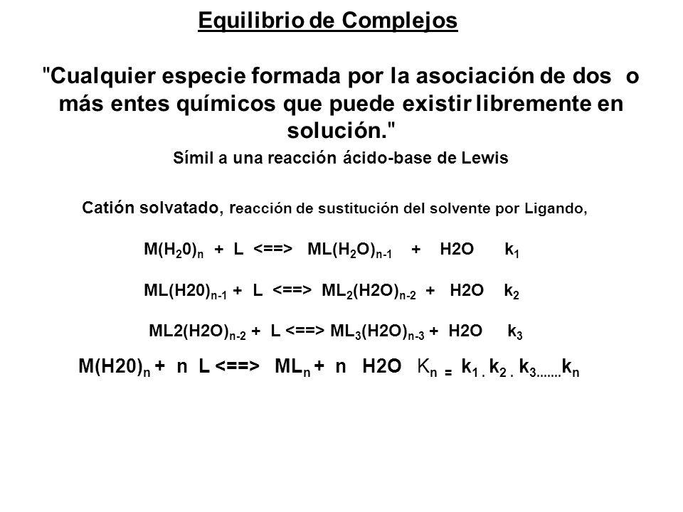N es el Nº coordinación máximo de L Función de : a) nº y disposición espacial orbitales desocupados del ión b) tamaño de Metal (M) y Ligando (L).