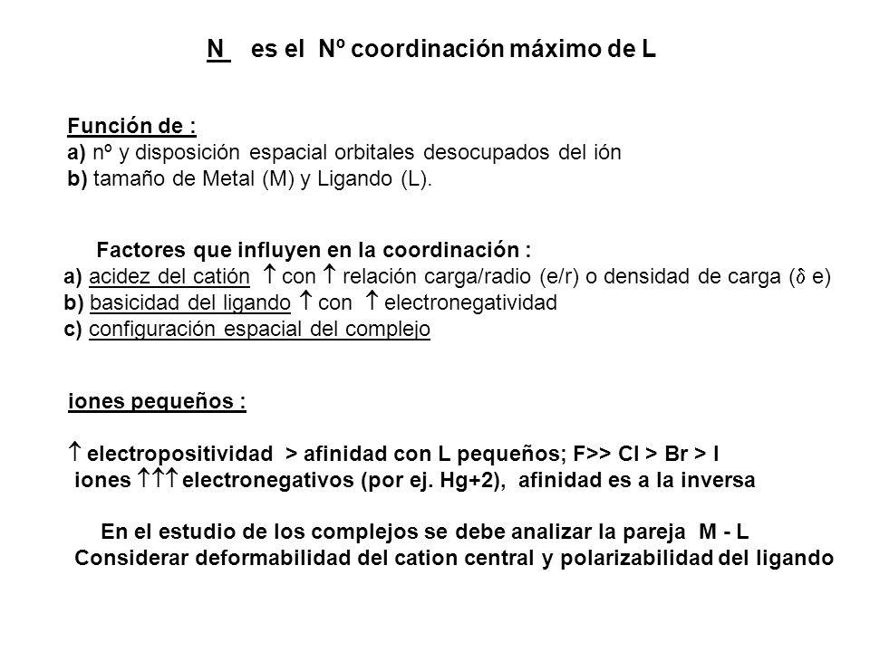 N es el Nº coordinación máximo de L Función de : a) nº y disposición espacial orbitales desocupados del ión b) tamaño de Metal (M) y Ligando (L). Fact