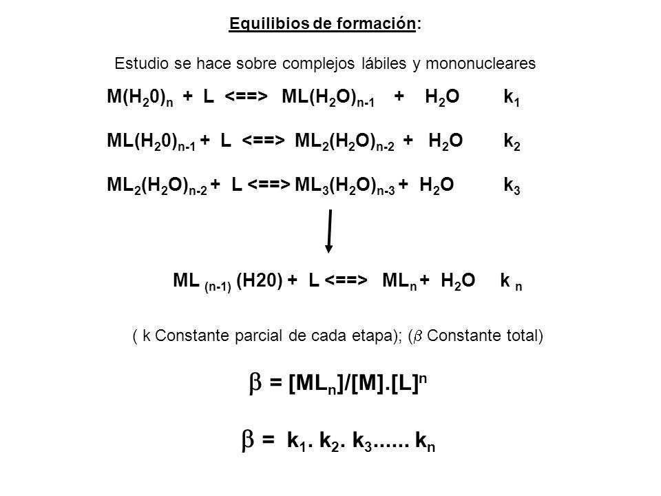 Constantes condicionales o de Ringbon a = f act..[ ] f act depende de (entre 0,1 y 0,5 varía poco ) K = [ML n ] / [M] .[L] n Función de formación: n = CL-[L]/CM Es el número promedio de grupos coordinados unidos por ión metálico presente para una dada concentración de L para complejos mononucleares, depende sólo de L (pared mononuclear), complejos polinucleares depende de CL y CM [M] = [M] más todos los compuestos con M no unido al L principal [L] = [L] más todas las especies con L no unido al M principal Ejemplo : [Y] = [Y 4- ] + [YH 3- ] +[YH 2 2- ]..........+[YZ] [L] > o = que [L]