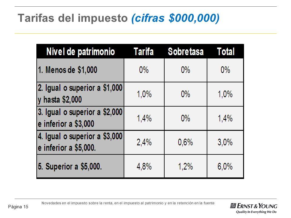 Novedades en el impuesto sobre la renta, en el impuesto al patrimonio y en la retención en la fuente Página 14 Impuesto al patrimonio (cifras $000,000