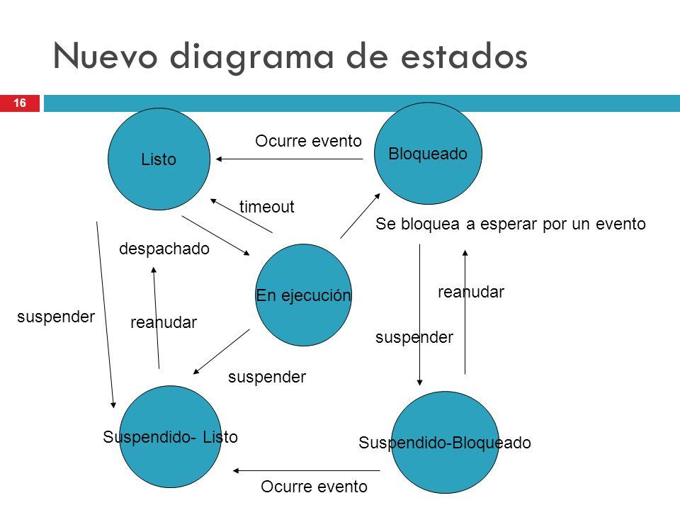 16 Nuevo diagrama de estados Listo En ejecución Bloqueado Suspendido- Listo Suspendido-Bloqueado Se bloquea a esperar por un evento despachado Ocurre