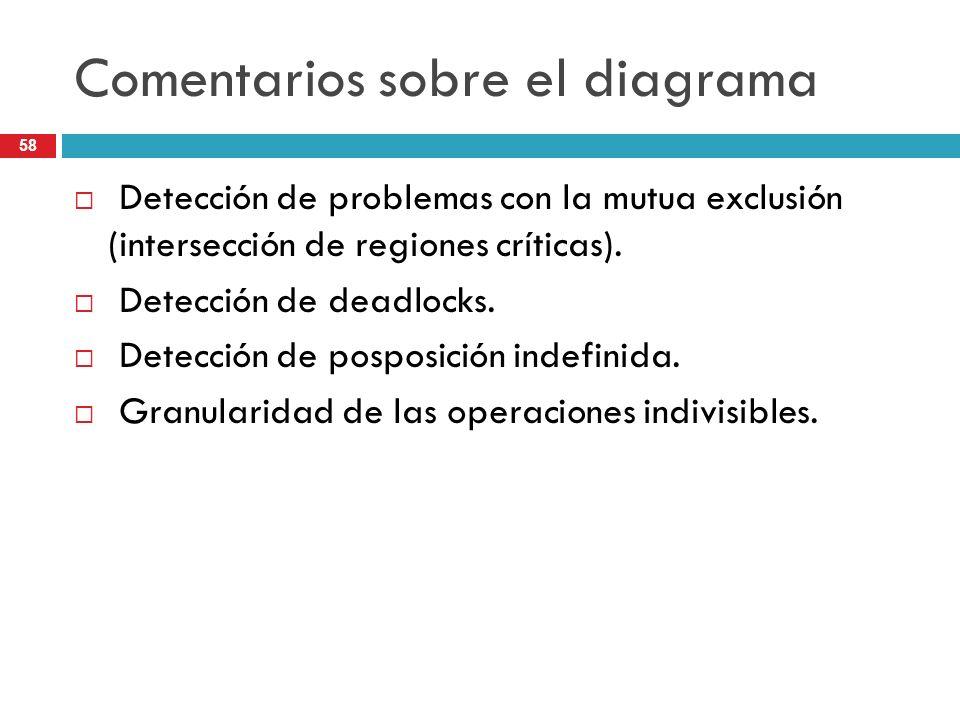 58 Comentarios sobre el diagrama Detección de problemas con la mutua exclusión (intersección de regiones críticas). Detección de deadlocks. Detección