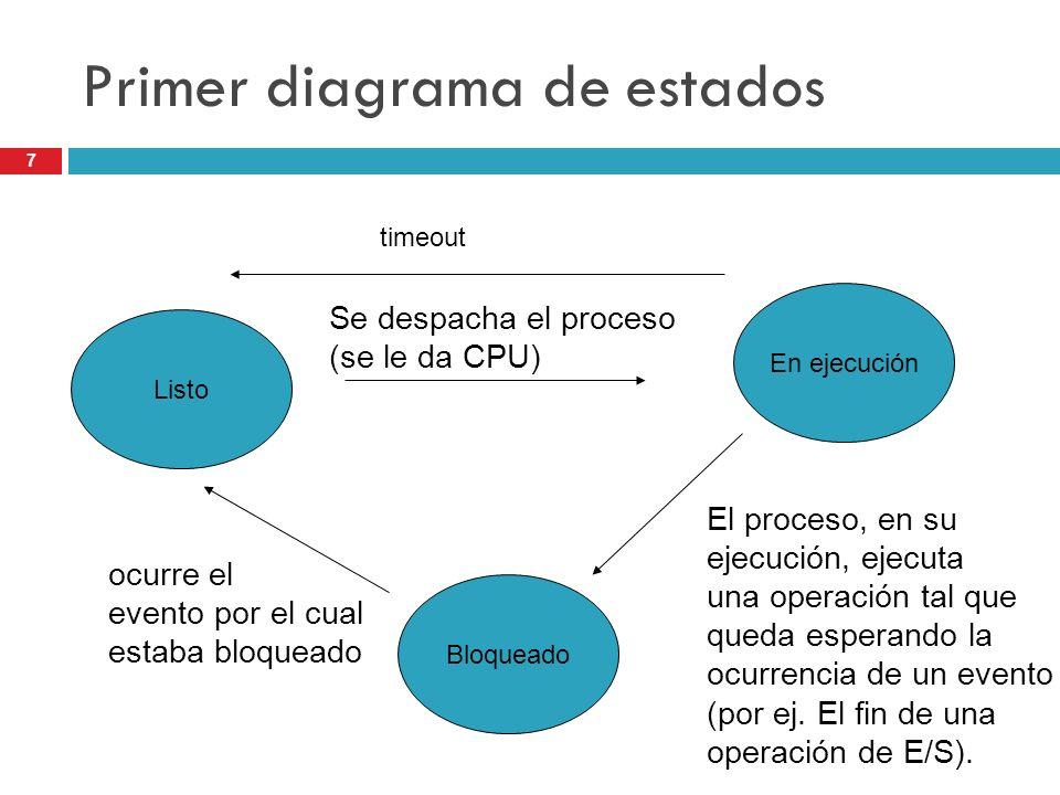 7 Primer diagrama de estados Listo En ejecución Bloqueado Se despacha el proceso (se le da CPU) El proceso, en su ejecución, ejecuta una operación tal