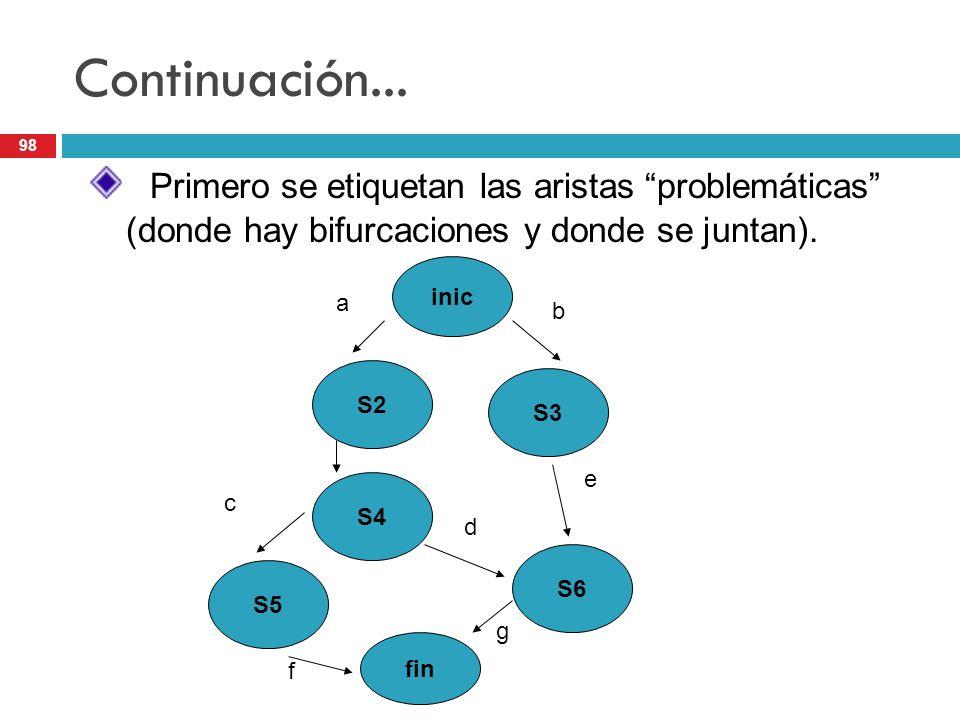 98 Continuación... Primero se etiquetan las aristas problemáticas (donde hay bifurcaciones y donde se juntan). inic S2 S4 S6 S5 fin S3 a b c d e f g