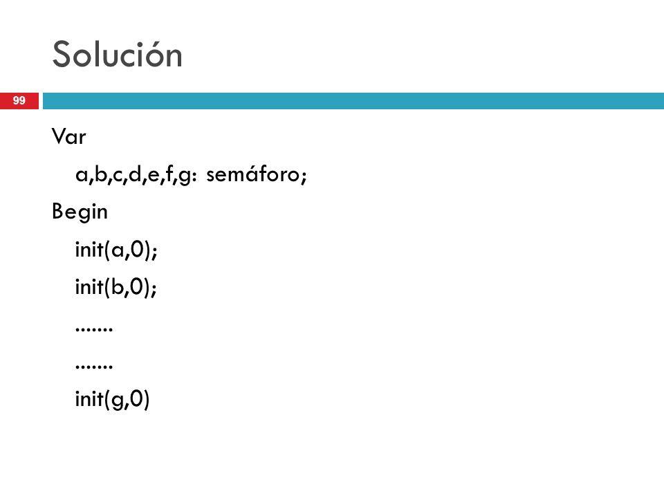 99 Solución Var a,b,c,d,e,f,g: semáforo; Begin init(a,0); init(b,0);....... init(g,0)