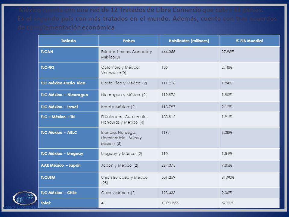 TratadoPaísesHabitantes (millones)% PIB Mundial TLCAN Estados Unidos, Canadá y México(3) 444.35827.96% TLC-G3 Colombia y México, Venezuela(3) 1552.18%