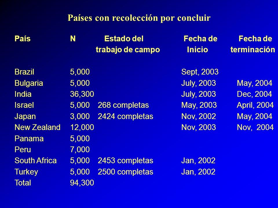Países con recolección por concluir PaísN Estado del Fecha de Fecha de trabajo de campo Inicio terminación Brazil5,000Sept, 2003 Bulgaria5,000July, 20