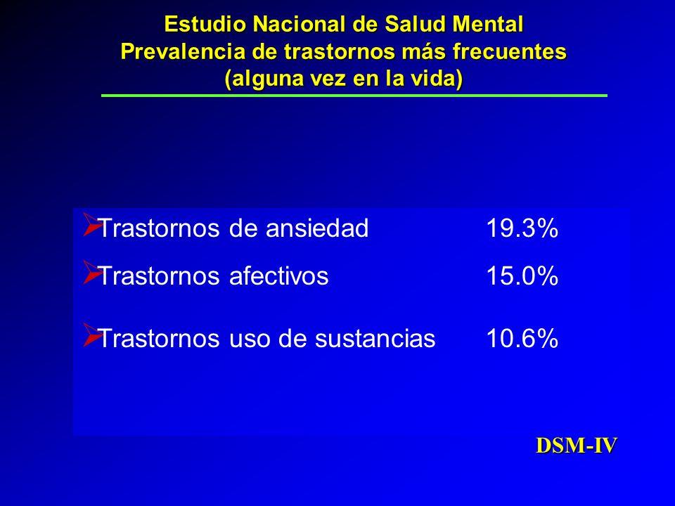 Estudio Nacional de Salud Mental Prevalencia de trastornos más frecuentes (alguna vez en la vida) Trastornos de ansiedad19.3% Trastornos afectivos 15.