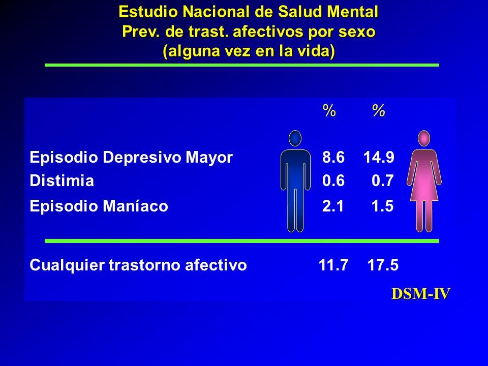 % Episodio Depresivo Mayor8.6 14.9 Distimia0.6 0.7 Episodio Maníaco 2.11.5 Cualquier trastorno afectivo 11.7 17.5 DSM-IV Estudio Nacional de Salud Men