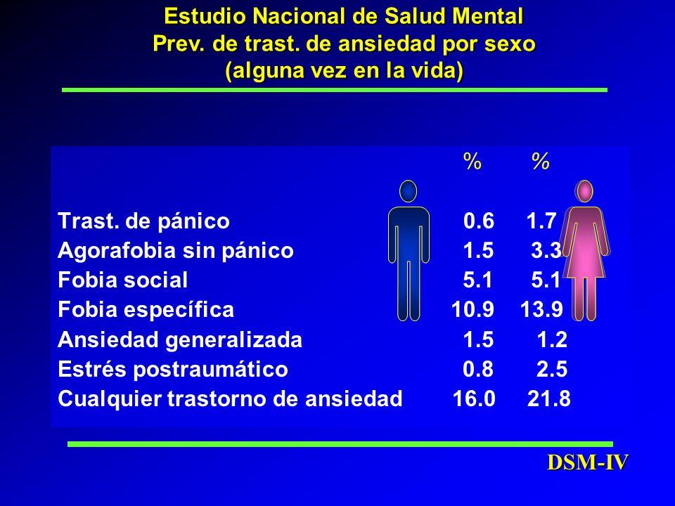 DSM-IV Estudio Nacional de Salud Mental Prev. de trast. de ansiedad por sexo (alguna vez en la vida) % Trast. de pánico 0.6 1.7 Agorafobia sin pánico1