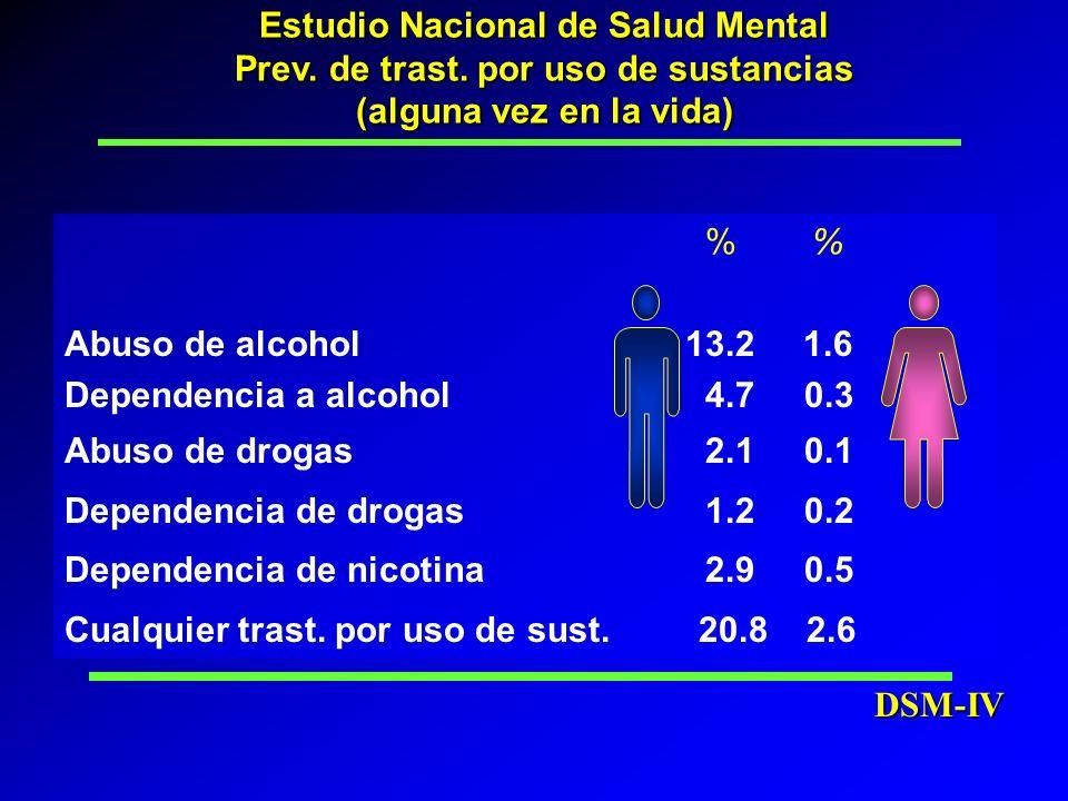 % Abuso de alcohol 13.2 1.6 Dependencia a alcohol4.7 0.3 Abuso de drogas 2.1 0.1 Dependencia de drogas1.2 0.2 Dependencia de nicotina2.9 0.5 Cualquier