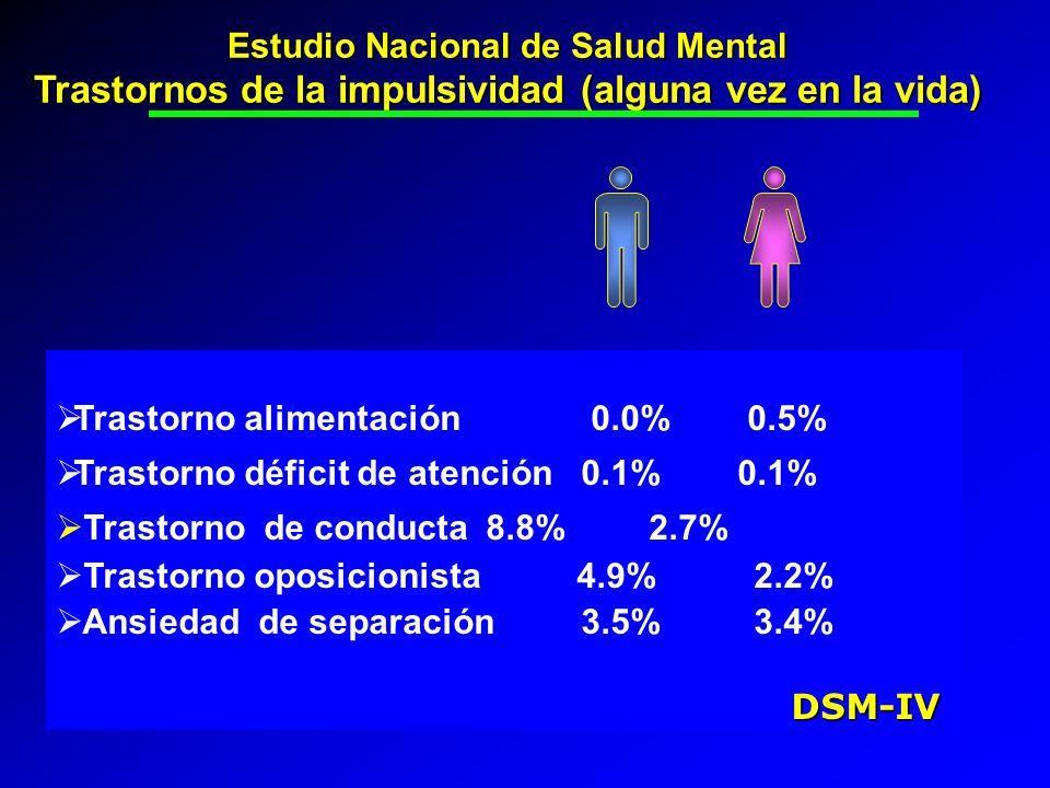 Trastorno alimentación 0.0% 0.5% Trastorno déficit de atención 0.1% 0.1% Trastorno de conducta 8.8% 2.7% Trastorno oposicionista 4.9% 2.2% Ansiedad de