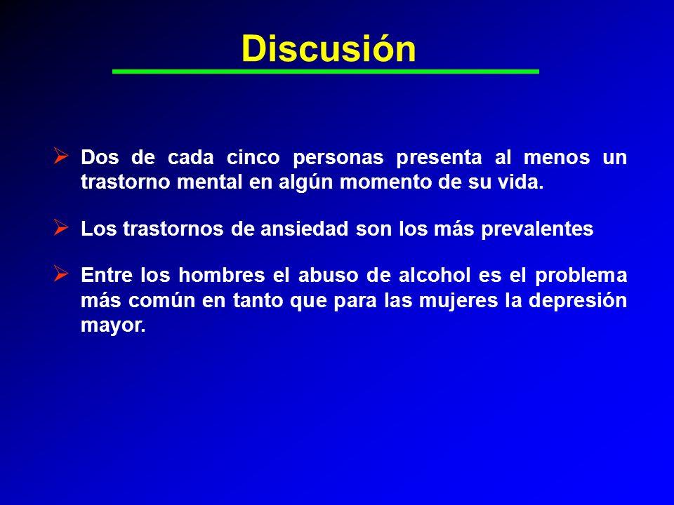 Discusión Dos de cada cinco personas presenta al menos un trastorno mental en algún momento de su vida. Los trastornos de ansiedad son los más prevale
