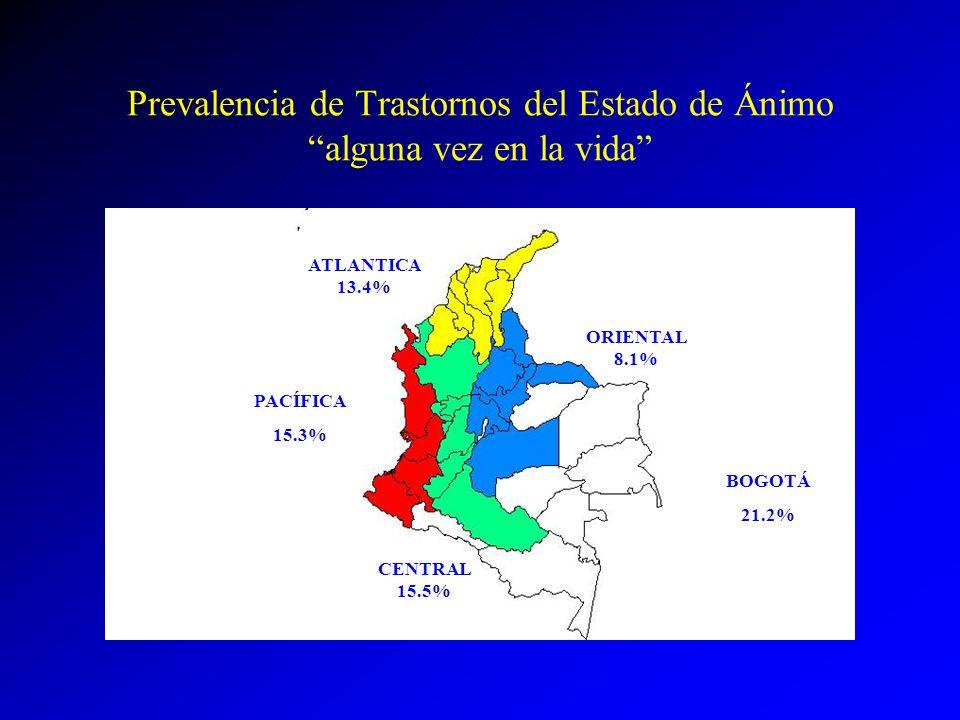 Prevalencia de Trastornos del Estado de Ánimo alguna vez en la vida ATLANTICA 13.4% PACÍFICA 15.3% CENTRAL 15.5% ORIENTAL 8.1% BOGOTÁ 21.2%