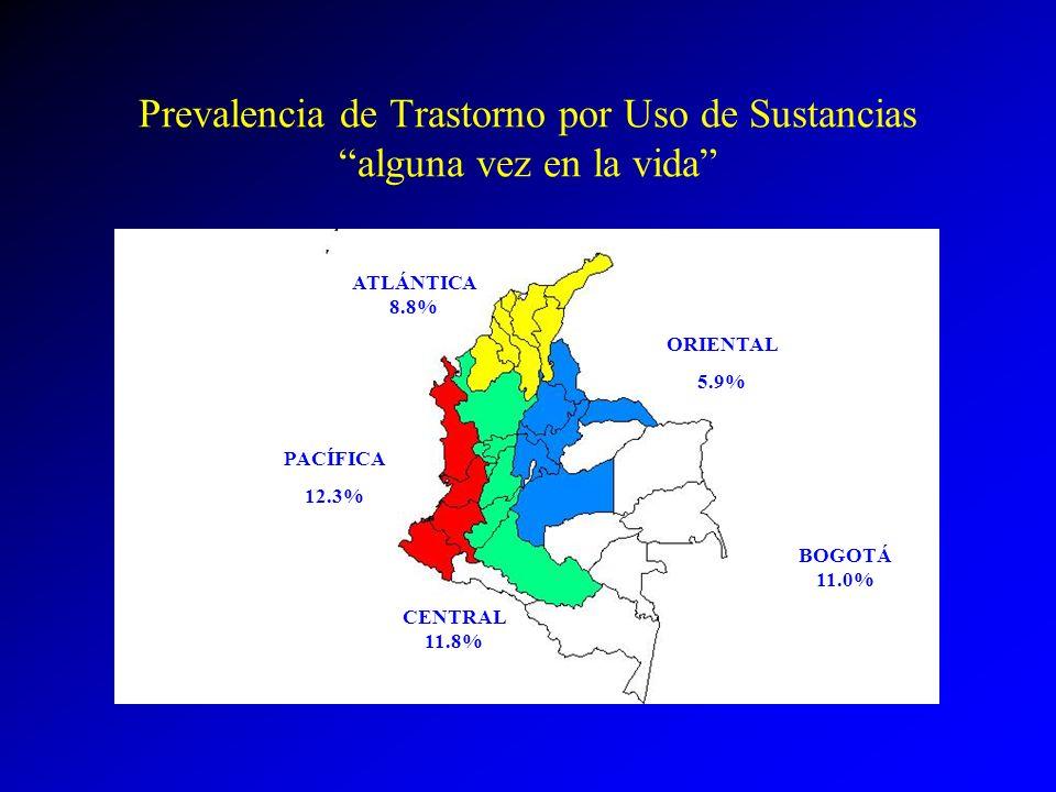 Prevalencia de Trastorno por Uso de Sustancias alguna vez en la vida ATLÁNTICA 8.8% PACÍFICA 12.3% ORIENTAL 5.9% BOGOTÁ 11.0% CENTRAL 11.8%