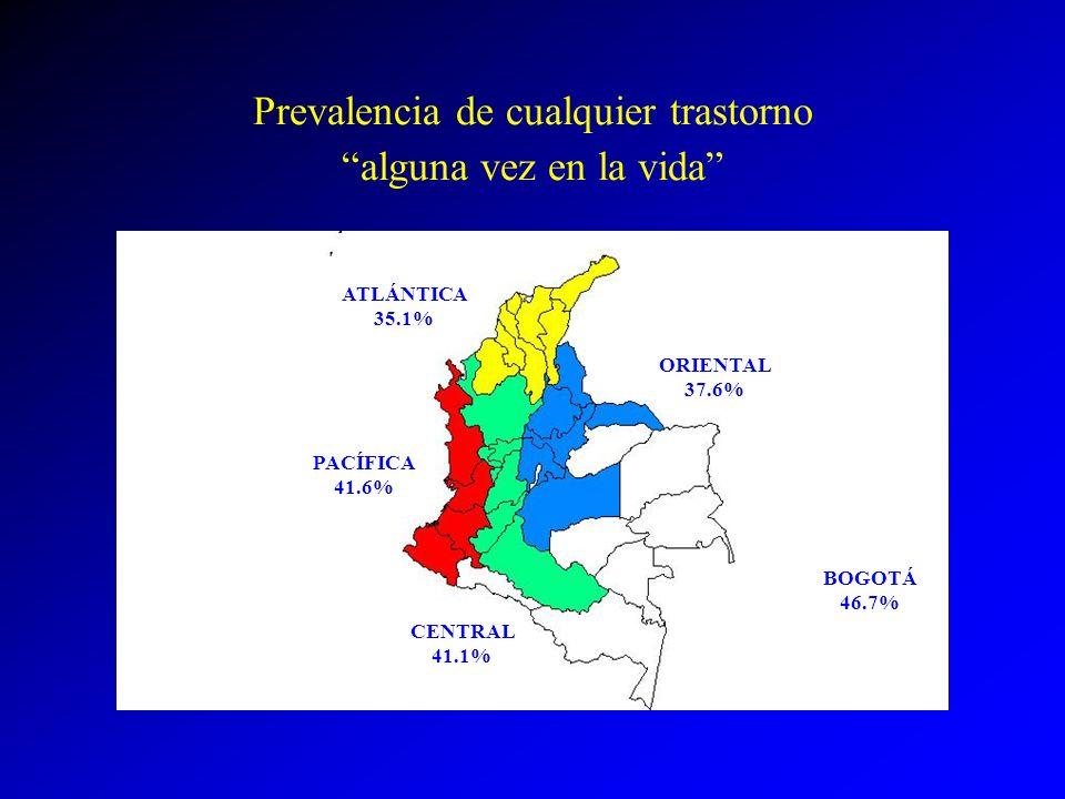 Prevalencia de cualquier trastorno alguna vez en la vida ATLÁNTICA 35.1% PACÍFICA 41.6% ORIENTAL 37.6% CENTRAL 41.1% BOGOTÁ 46.7%