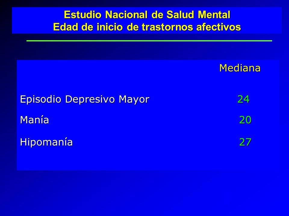 Mediana Mediana Episodio Depresivo Mayor 24 Manía 20 Hipomanía 27 Estudio Nacional de Salud Mental Edad de inicio de trastornos afectivos