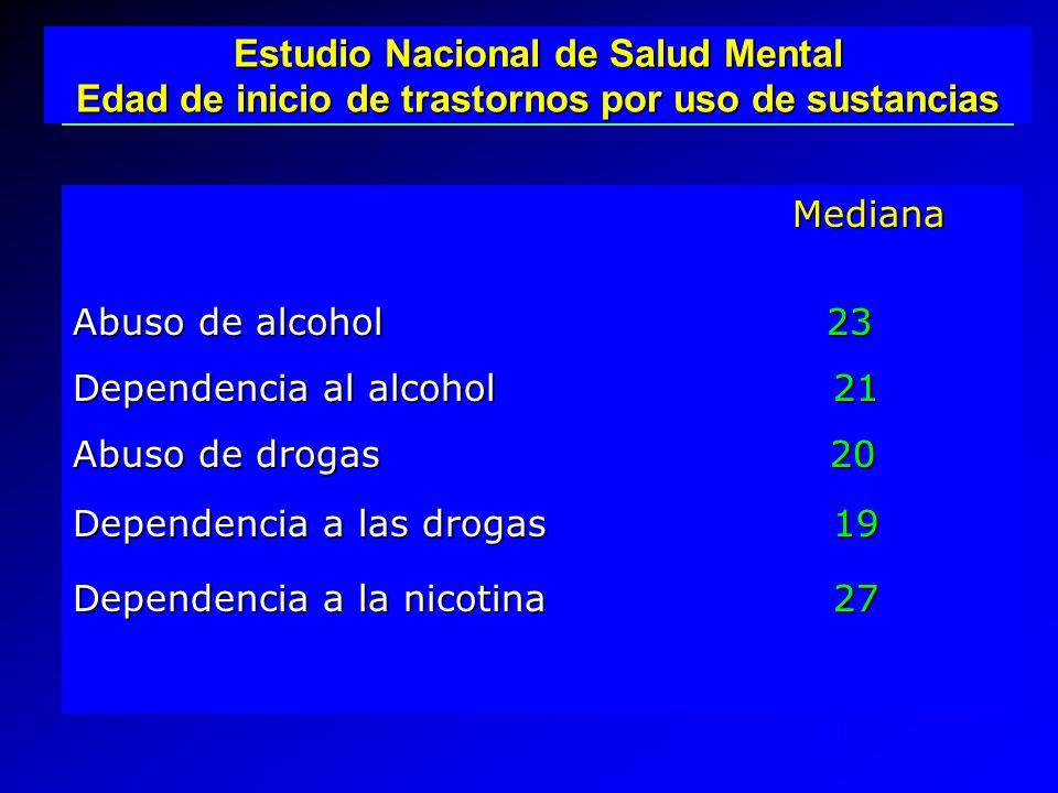 Mediana Mediana Abuso de alcohol 23 Dependencia al alcohol 21 Abuso de drogas 20 Dependencia a las drogas 19 Dependencia a la nicotina 27 Estudio Naci