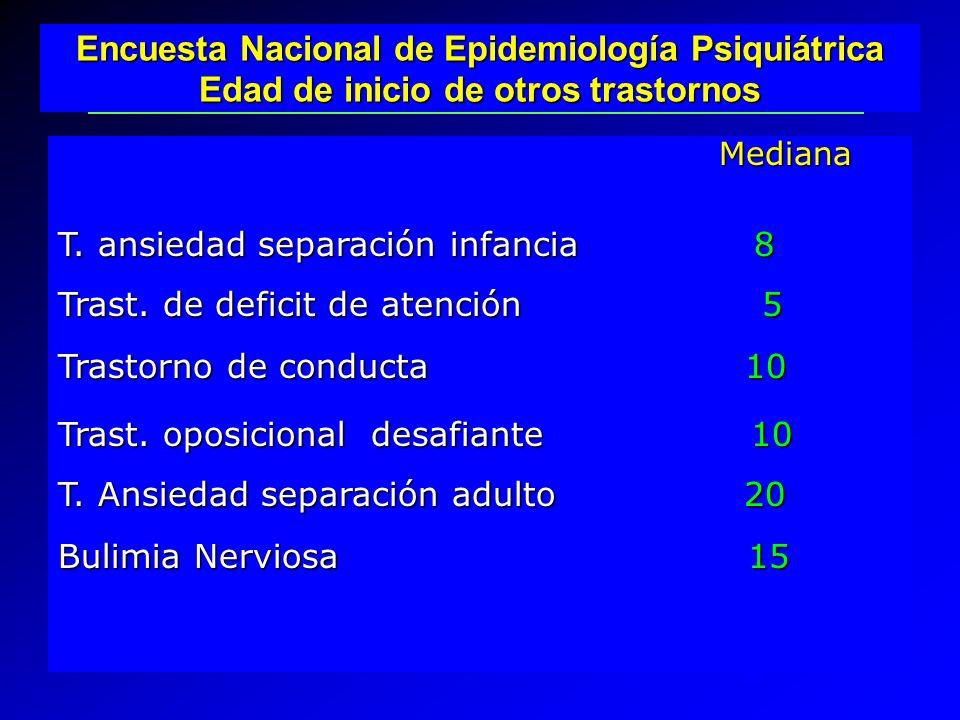 Mediana Mediana T. ansiedad separación infancia 8 Trast. de deficit de atención 5 Trastorno de conducta 10 Trast. oposicional desafiante 10 T. Ansieda