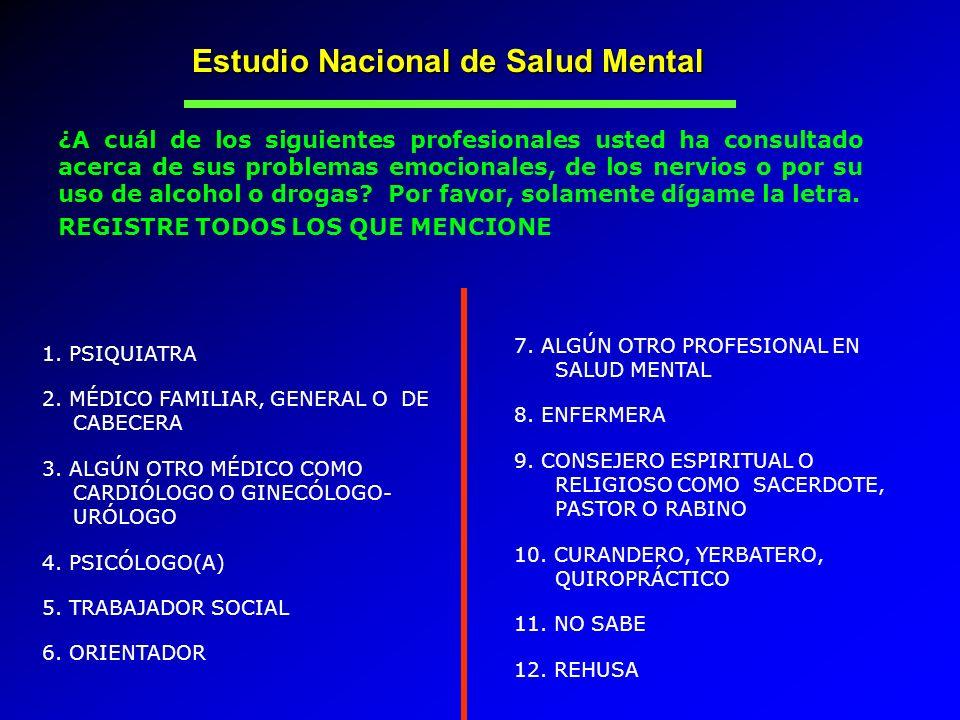Estudio Nacional de Salud Mental ¿A cuál de los siguientes profesionales usted ha consultado acerca de sus problemas emocionales, de los nervios o por