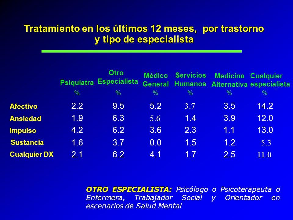 Tratamiento en los últimos 12 meses, por trastorno y tipo de especialista Afectivo Ansiedad Impulso Sustancia Cualquier DX 2.2 1.9 4.2 1.6 2.1 9.5 6.3