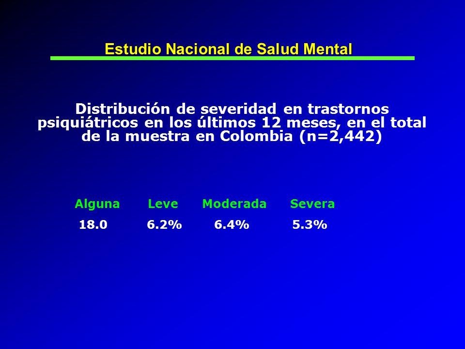 Distribución de severidad en trastornos psiquiátricos en los últimos 12 meses, en el total de la muestra en Colombia (n=2,442) Estudio Nacional de Sal