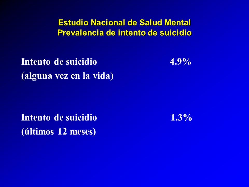 Estudio Nacional de Salud Mental Prevalencia de intento de suicidio Intento de suicidio 4.9% (alguna vez en la vida) Intento de suicidio 1.3% (últimos