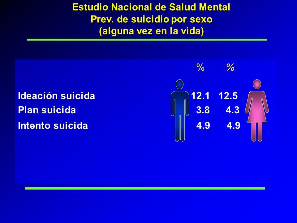 % Ideación suicida 12.1 12.5 Plan suicida 3.84.3 Intento suicida 4.9 4.9 Estudio Nacional de Salud Mental Prev. de suicidio por sexo (alguna vez en la