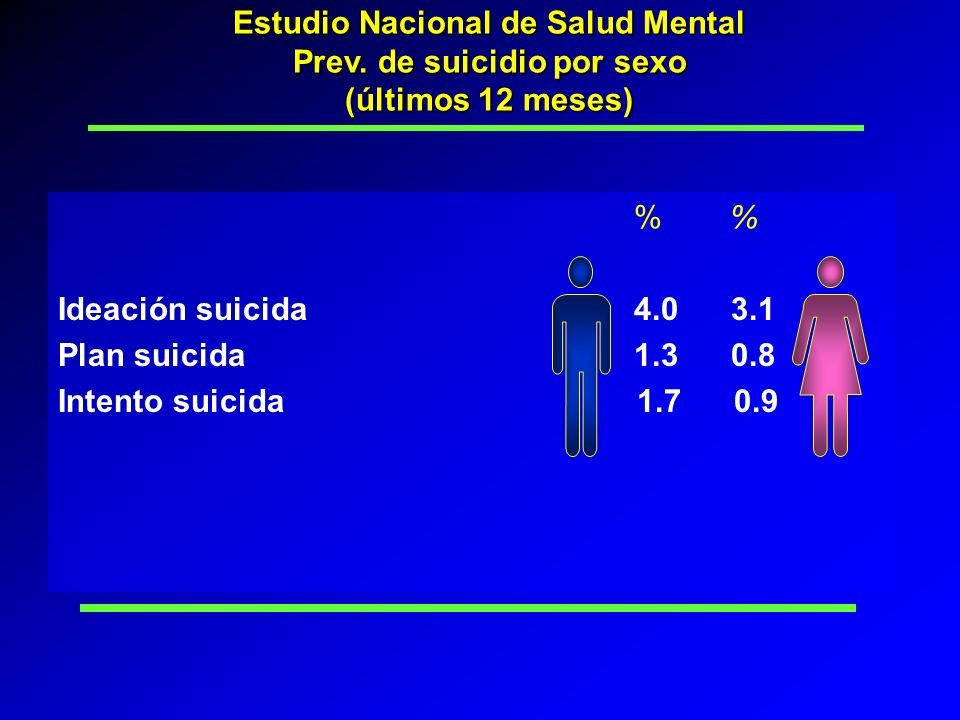 % Ideación suicida4.0 3.1 Plan suicida1.3 0.8 Intento suicida 1.7 0.9 Estudio Nacional de Salud Mental Prev. de suicidio por sexo (últimos 12 meses)