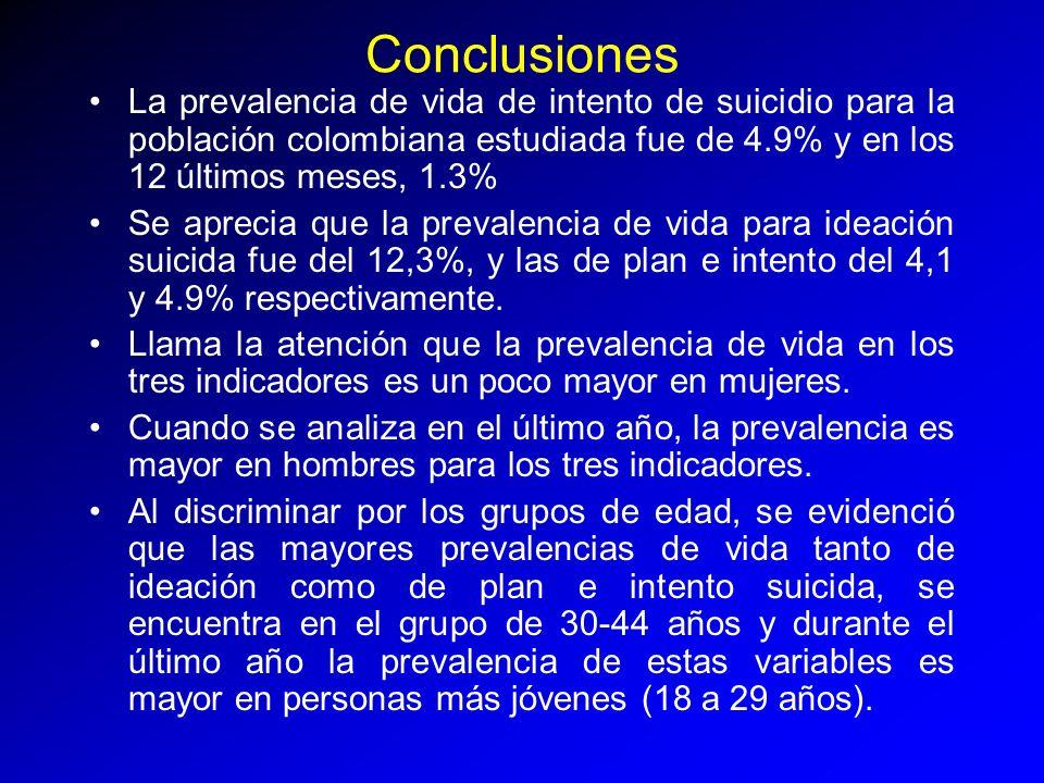 Conclusiones La prevalencia de vida de intento de suicidio para la población colombiana estudiada fue de 4.9% y en los 12 últimos meses, 1.3% Se aprec