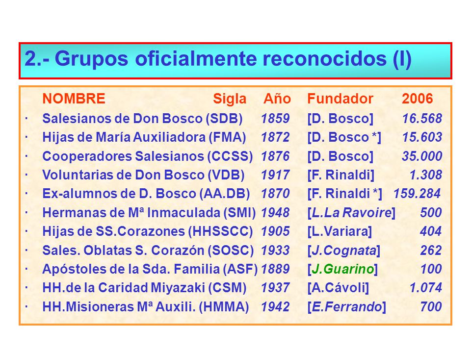 2.- Grupos oficialmente reconocidos (I) NOMBRESigla AñoFundador 2006 ·Salesianos de Don Bosco (SDB)1859[D. Bosco]16.568 ·Hijas de María Auxiliadora (F