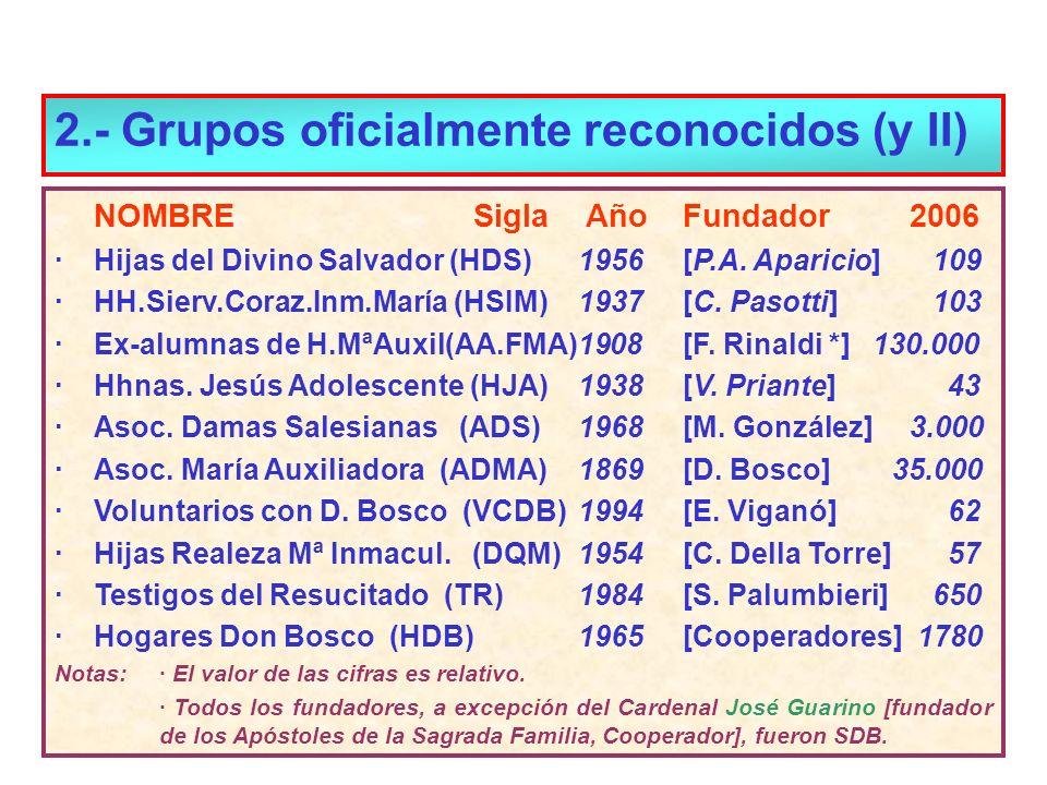2.- Grupos oficialmente reconocidos (y II) NOMBRESigla AñoFundador 2006 ·Hijas del Divino Salvador (HDS)1956[P.A. Aparicio] 109 ·HH.Sierv.Coraz.Inm.Ma