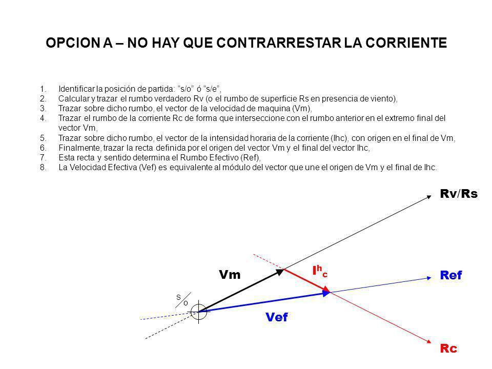 Rv / Rs Vm IhcIhc Rc Vef Ref S oS o 1.Identificar la posición de partida: s/o ó s/e, 2.Calcular y trazar el rumbo verdadero Rv (o el rumbo de superfic