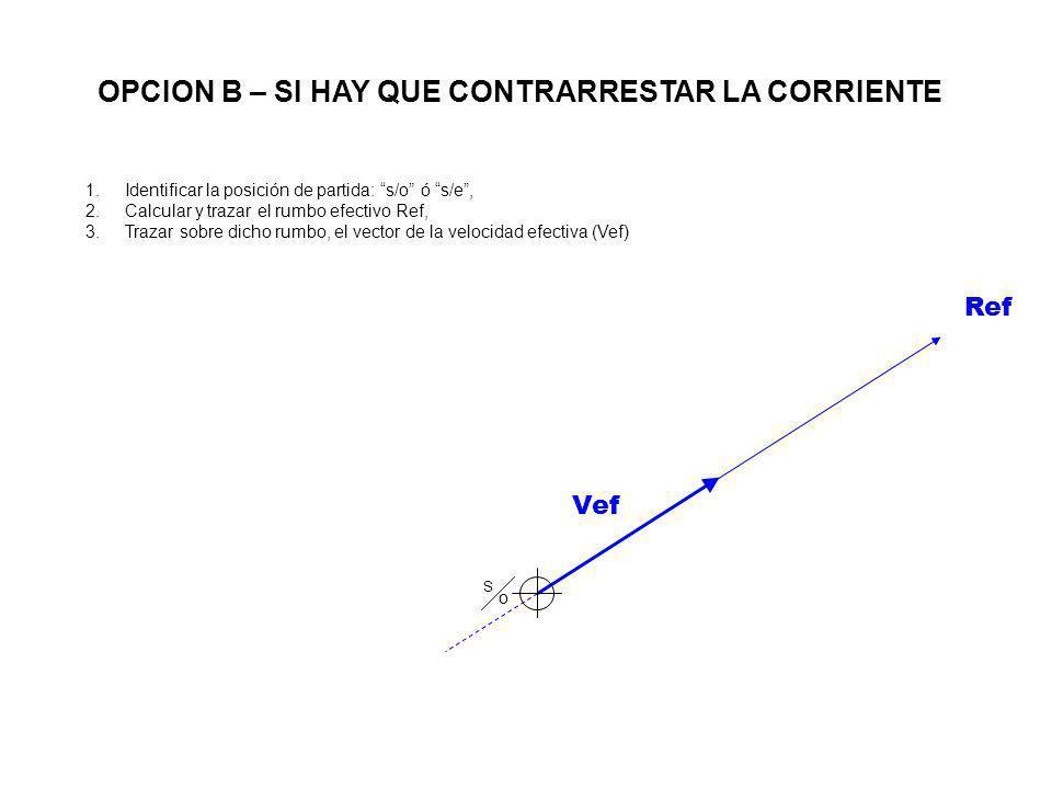 Vef S oS o Ref 1.Identificar la posición de partida: s/o ó s/e, 2.Calcular y trazar el rumbo efectivo Ref, 3.Trazar sobre dicho rumbo, el vector de la