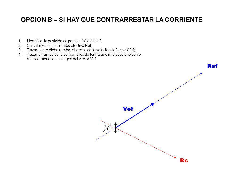 Rc Vef S oS o Ref 1.Identificar la posición de partida: s/o ó s/e, 2.Calcular y trazar el rumbo efectivo Ref, 3.Trazar sobre dicho rumbo, el vector de