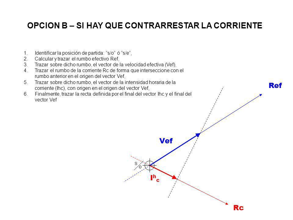 IhcIhc Rc Vef S oS o Ref 1.Identificar la posición de partida: s/o ó s/e, 2.Calcular y trazar el rumbo efectivo Ref, 3.Trazar sobre dicho rumbo, el ve