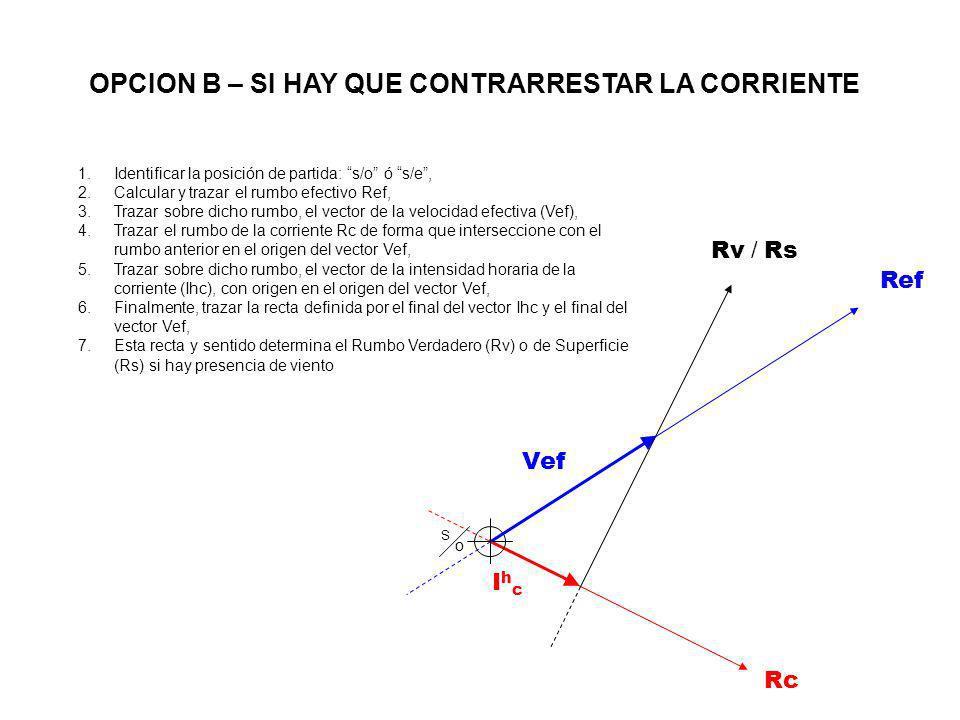 IhcIhc Rc Vef S oS o Rv / Rs Ref 1.Identificar la posición de partida: s/o ó s/e, 2.Calcular y trazar el rumbo efectivo Ref, 3.Trazar sobre dicho rumb