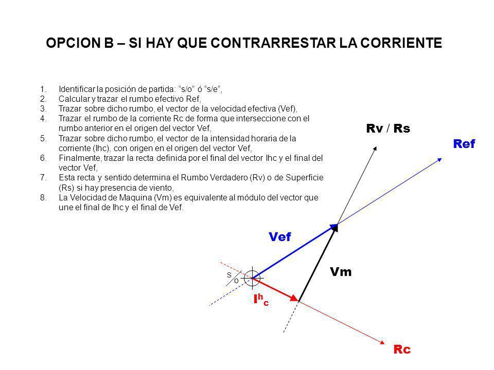 IhcIhc Rc Vef S oS o Rv / Rs Ref Vm 1.Identificar la posición de partida: s/o ó s/e, 2.Calcular y trazar el rumbo efectivo Ref, 3.Trazar sobre dicho r