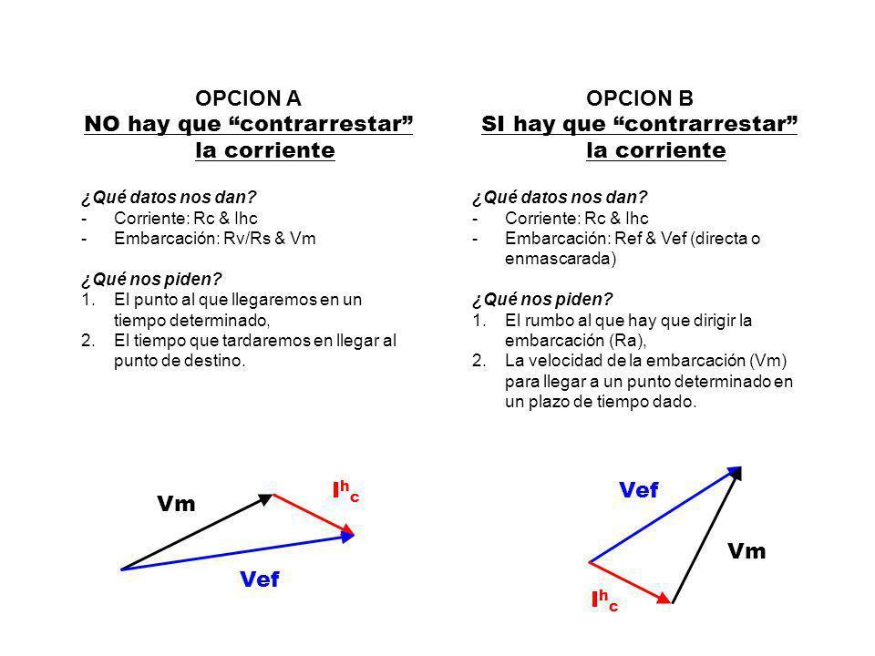 Vef S oS o Ref 1.Identificar la posición de partida: s/o ó s/e, 2.Calcular y trazar el rumbo efectivo Ref, 3.Trazar sobre dicho rumbo, el vector de la velocidad efectiva (Vef) OPCION B – SI HAY QUE CONTRARRESTAR LA CORRIENTE