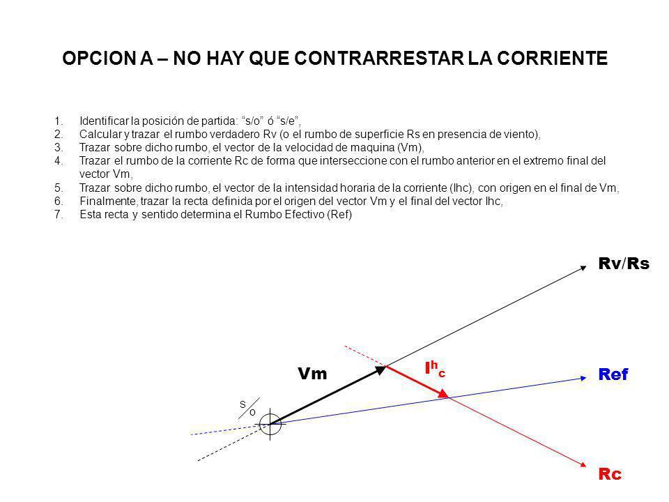 Rv / Rs Vm IhcIhc Rc Vef Ref S oS o 1.Identificar la posición de partida: s/o ó s/e, 2.Calcular y trazar el rumbo verdadero Rv (o el rumbo de superficie Rs en presencia de viento), 3.Trazar sobre dicho rumbo, el vector de la velocidad de maquina (Vm), 4.Trazar el rumbo de la corriente Rc de forma que interseccione con el rumbo anterior en el extremo final del vector Vm, 5.Trazar sobre dicho rumbo, el vector de la intensidad horaria de la corriente (Ihc), con origen en el final de Vm, 6.Finalmente, trazar la recta definida por el origen del vector Vm y el final del vector Ihc, 7.Esta recta y sentido determina el Rumbo Efectivo (Ref), 8.La Velocidad Efectiva (Vef) es equivalente al módulo del vector que une el origen de Vm y el final de Ihc.