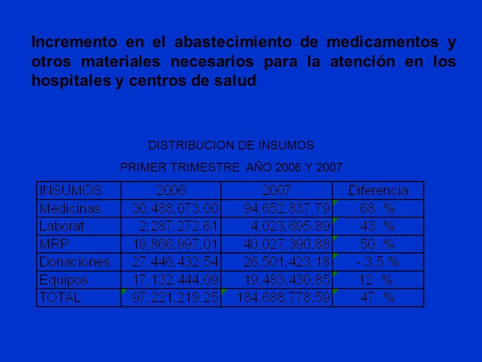 Incremento en el abastecimiento de medicamentos y otros materiales necesarios para la atención en los hospitales y centros de salud DISTRIBUCION DE IN