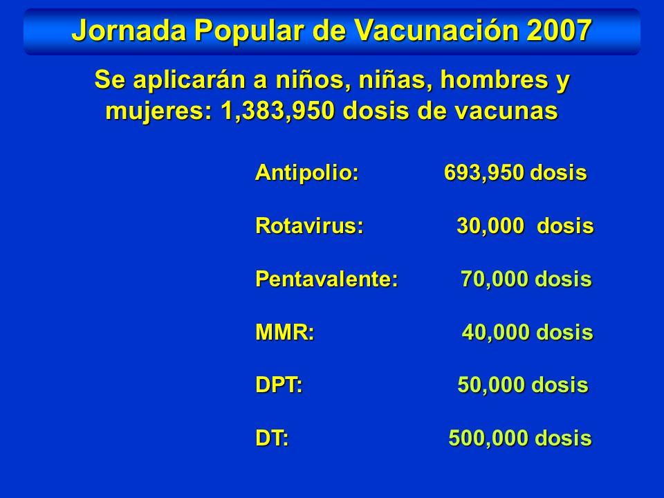 Jornada Popular de Vacunación 2007 Se aplicarán a niños, niñas, hombres y mujeres: 1,383,950 dosis de vacunas Antipolio: 693,950 dosis Rotavirus: 30,0