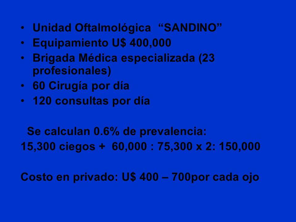 Unidad Oftalmológica SANDINO Equipamiento U$ 400,000 Brigada Médica especializada (23 profesionales) 60 Cirugía por día 120 consultas por día Se calcu
