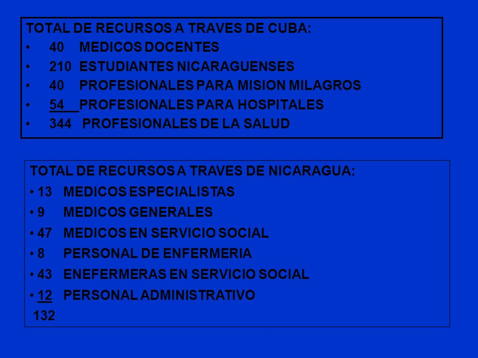 TOTAL DE RECURSOS A TRAVES DE CUBA: 40 MEDICOS DOCENTES 210 ESTUDIANTES NICARAGUENSES 40 PROFESIONALES PARA MISION MILAGROS 54 PROFESIONALES PARA HOSP