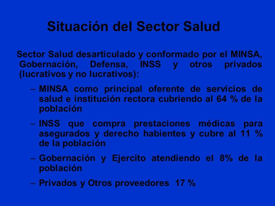 Situación del Sector Salud Sector Salud desarticulado y conformado por el MINSA, Gobernación, Defensa, INSS y otros privados (lucrativos y no lucrativ